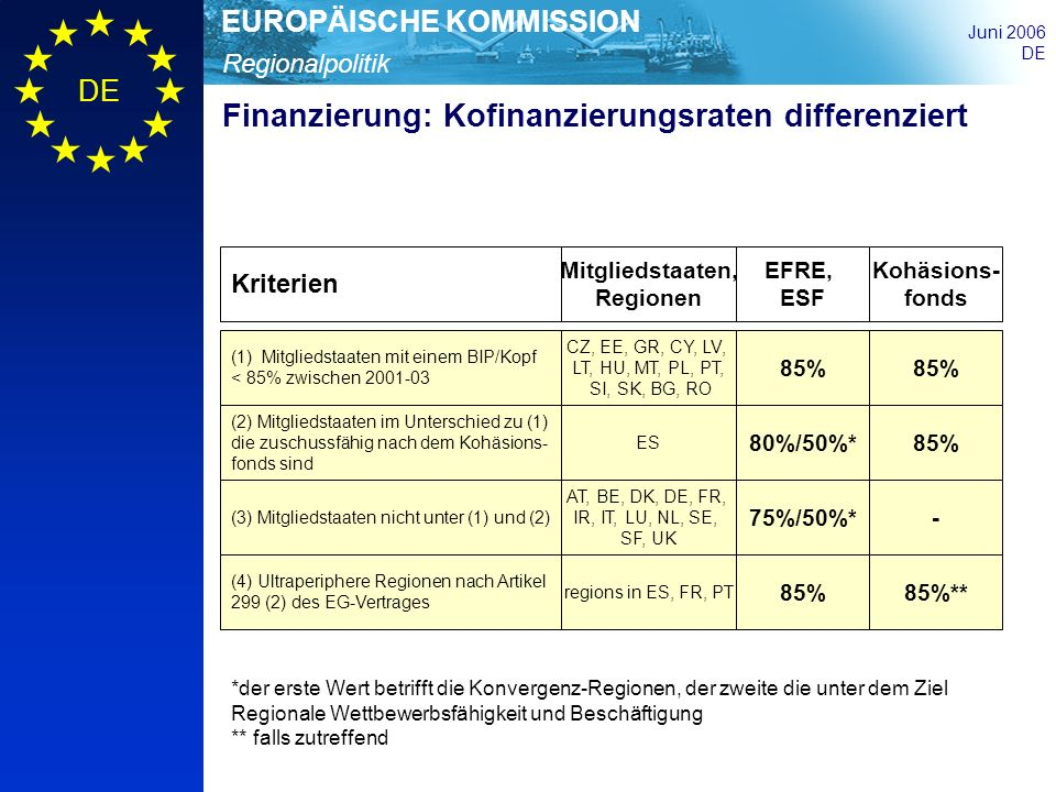 Regionalpolitik EUROPÄISCHE KOMMISSION Juni 2006 DE Finanzierung: Kofinanzierungsraten differenziert (1)Mitgliedstaaten mit einem BIP/Kopf < 85% zwisc