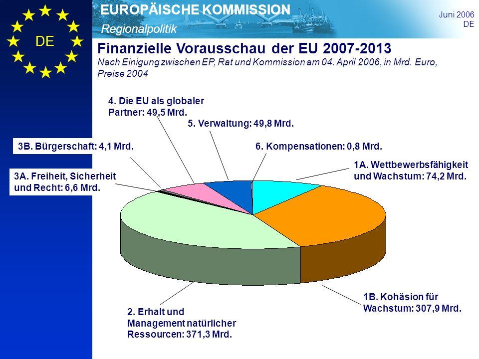 Regionalpolitik EUROPÄISCHE KOMMISSION Juni 2006 DE Programmierung: Hervorhebung der Lissabon-Ziele Die Schlussfolgerungen der Ratspräsidentschaft fordern Ausgabenziele unter dem Konvergenzziel (60%) und dem Ziel Regionale Wettbewerbsfähigkeit und Beschäftigung (75%), innerhalb derer direkt zur Erreichung der Lissabon-Ziele beigetragen werden soll.
