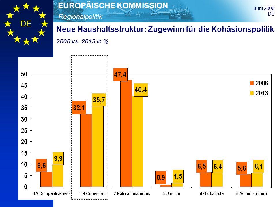 Regionalpolitik EUROPÄISCHE KOMMISSION Juni 2006 DE Neue Haushaltsstruktur: Zugewinn für die Kohäsionspolitik 2006 vs. 2013 in %
