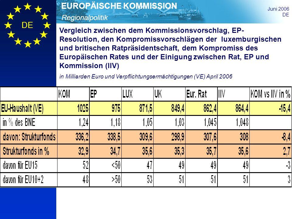 Regionalpolitik EUROPÄISCHE KOMMISSION Juni 2006 DE Strategischer Rahmen, Programmplanung, follow-up und jährliche Debatte 1 Gemeinschaftliche strategische Leitlinien für Kohäsion auf Vorschlag der Kommission Annahme durch den Rat nach Zustimmung des Parlaments 2 Einzelstaatlicher strategischer Rahmenplan Entscheidungen der Kommission auf Vorschlag des Mitglied- staats und auf Basis der gemeinschaftlichen Leitlinien zur Vorbereitung der operationellen Programme 3 Operationelle Programme ein Programm je Fonds und Mitgliedstaat oder Region beschreibt Schwerpunkte, Verwaltung und Finanzmittel; Vorschlag: Mitgliedstaat/Region; Entscheidung.