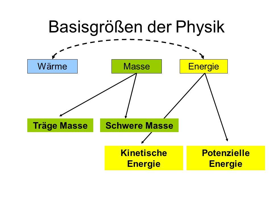 WärmeEnergie Träge Masse Basisgrößen der Physik Masse Kinetische Energie Potenzielle Energie Schwere Masse