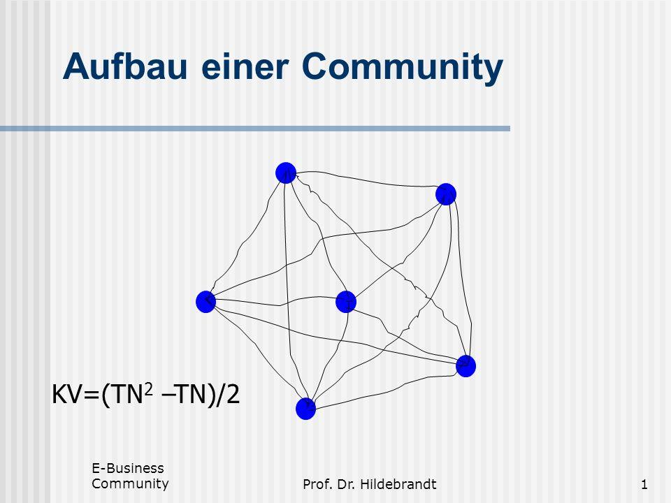 E-Business CommunityProf. Dr. Hildebrandt1 Aufbau einer Community KV=(TN 2 –TN)/2
