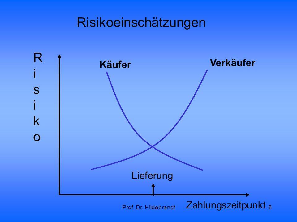 Prof. Dr. Hildebrandt6 Risikoeinschätzungen Käufer Zahlungszeitpunkt RisikoRisiko Verkäufer Lieferung