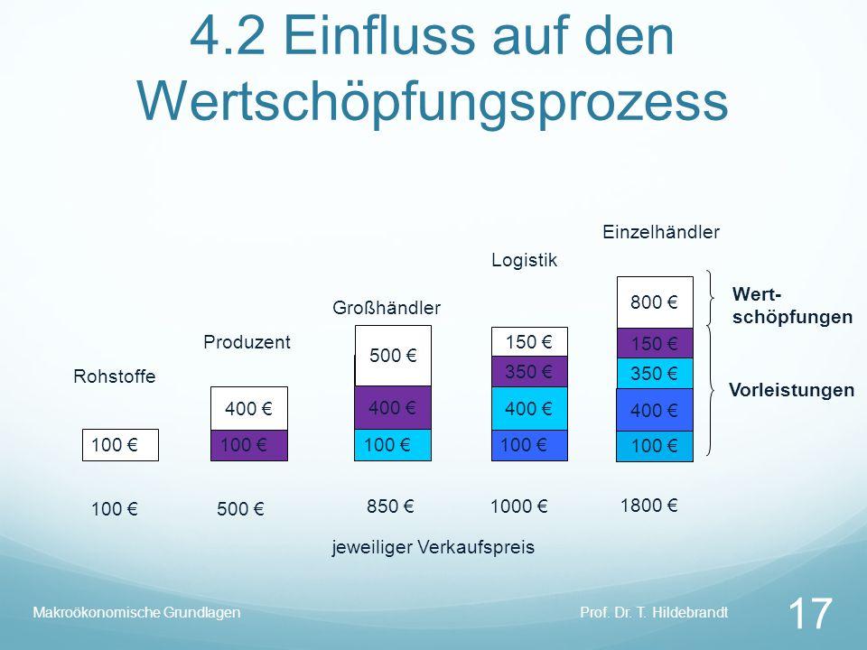 4.2 Einfluss auf den Wertschöpfungsprozess 100 jeweiliger Verkaufspreis 100 400 350 150 800 100 500 850 1800 Einzelhändler Großhändler Produzent Rohst