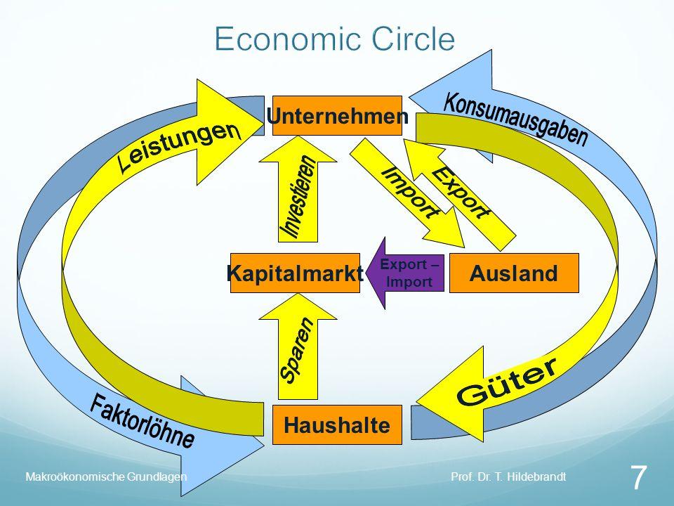 Unternehmen Haushalte KapitalmarktAusland Export – Import Prof. Dr. T. Hildebrandt 7 Makroökonomische Grundlagen