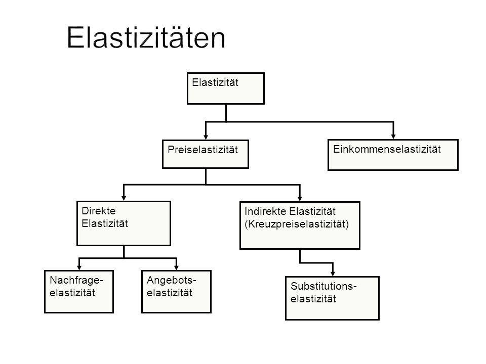 Elastizität Preiselastizität Einkommenselastizität Direkte Elastizität Indirekte Elastizität (Kreuzpreiselastizität) Nachfrage- elastizität Angebots-