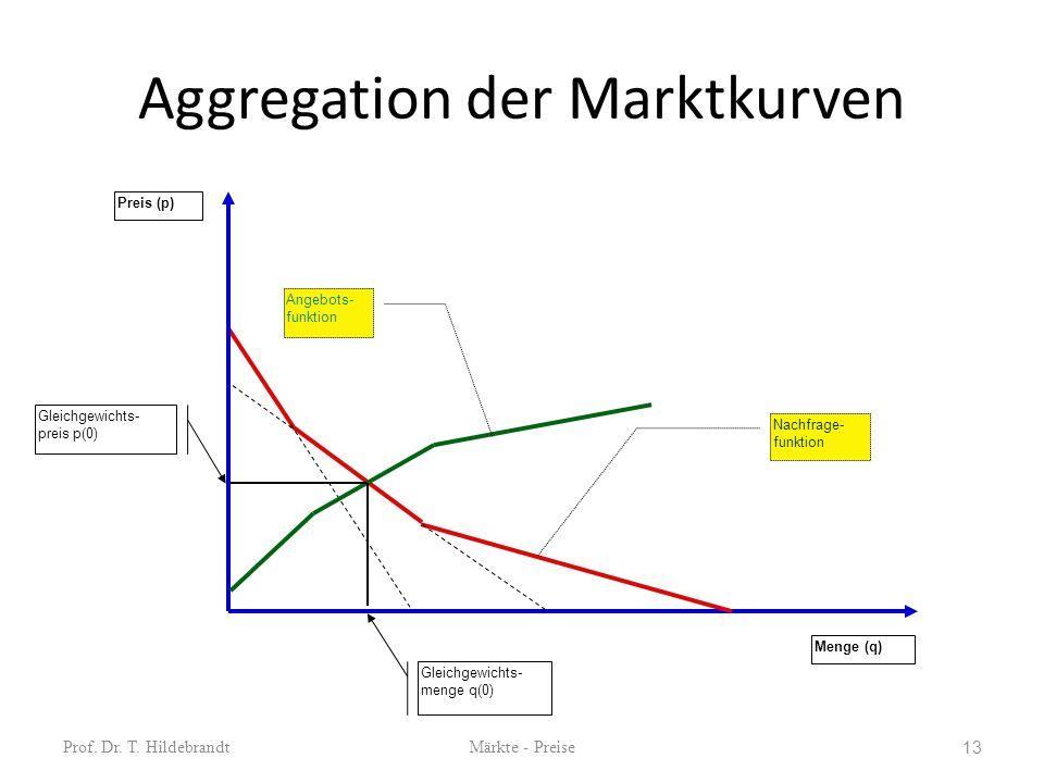 Aggregation der Marktkurven Prof. Dr. T. HildebrandtMärkte - Preise 13 Preis (p) Menge (q) Nachfrage- funktion Angebots- funktion Gleichgewichts- meng