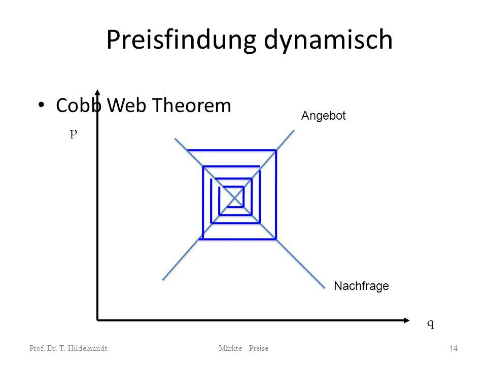Preisfindung dynamisch Cobb Web Theorem Prof. Dr. T. HildebrandtMärkte - Preise 14 q p Angebot Nachfrage