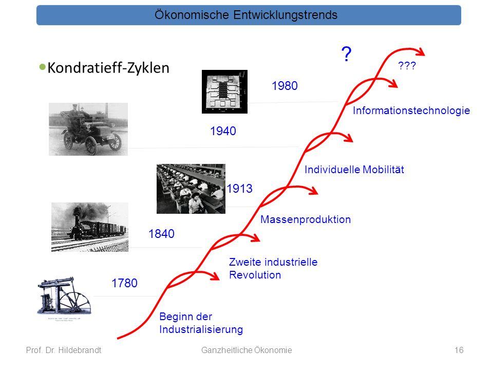 Kondratieff-Zyklen Ökonomische Entwicklungstrends Individuelle Mobilität Massenproduktion Zweite industrielle Revolution Beginn der Industrialisierung