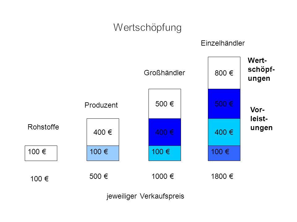 100 jeweiliger Verkaufspreis 100 Vor- leist- ungen Wert- schöpf- ungen 400 500 800 100 500 1000 1800 Einzelhändler Großhändler Produzent Rohstoffe