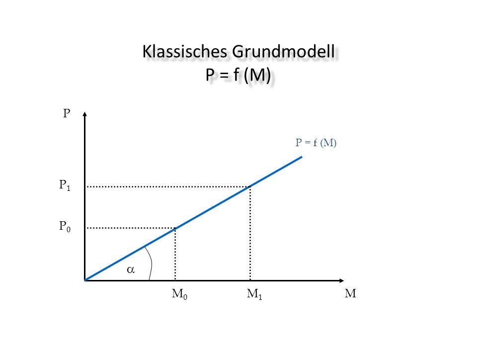 Klassisches Grundmodell P = f (M) P = f (M) MM1M1 M0M0 P P1P1 P0P0