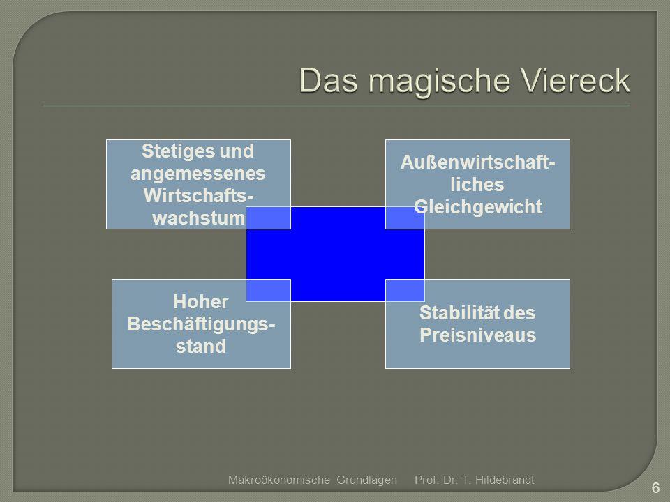 Prof. Dr. T. Hildebrandt 7 Makroökonomische Grundlagen