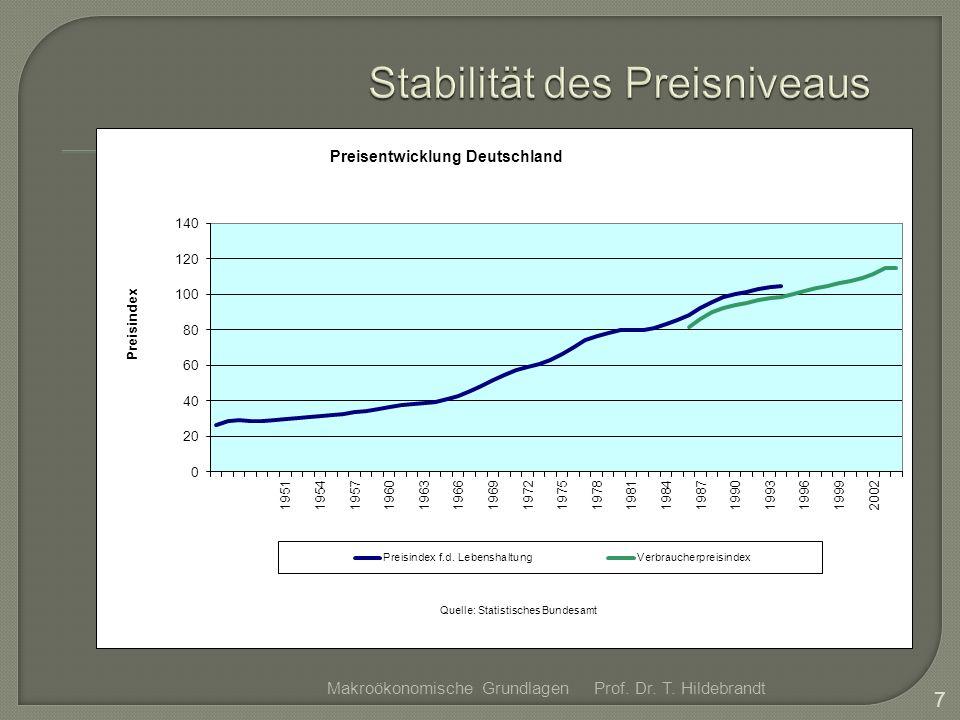 Prof. Dr. T. Hildebrandt 8 Makroökonomische Grundlagen