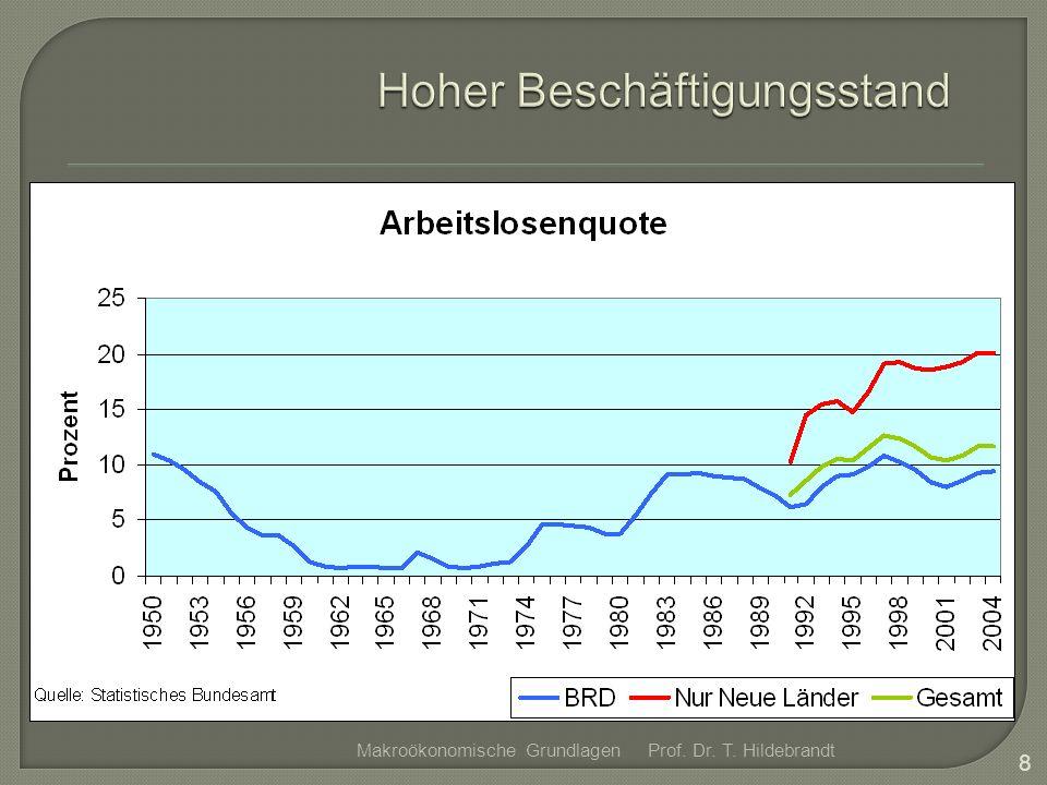 Prof. Dr. T. Hildebrandt 9 Makroökonomische Grundlagen