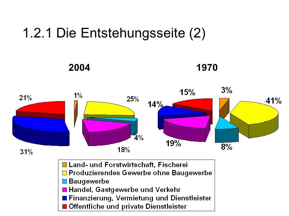 1.2.1 Die Entstehungsseite (2) 20041970