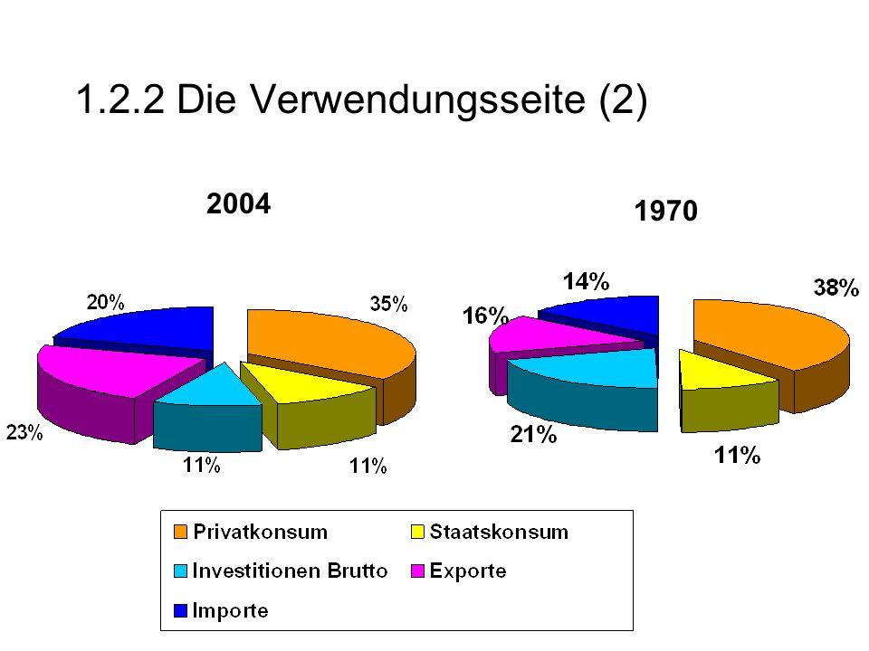 1.2.2 Die Verwendungsseite (2) 2004 1970