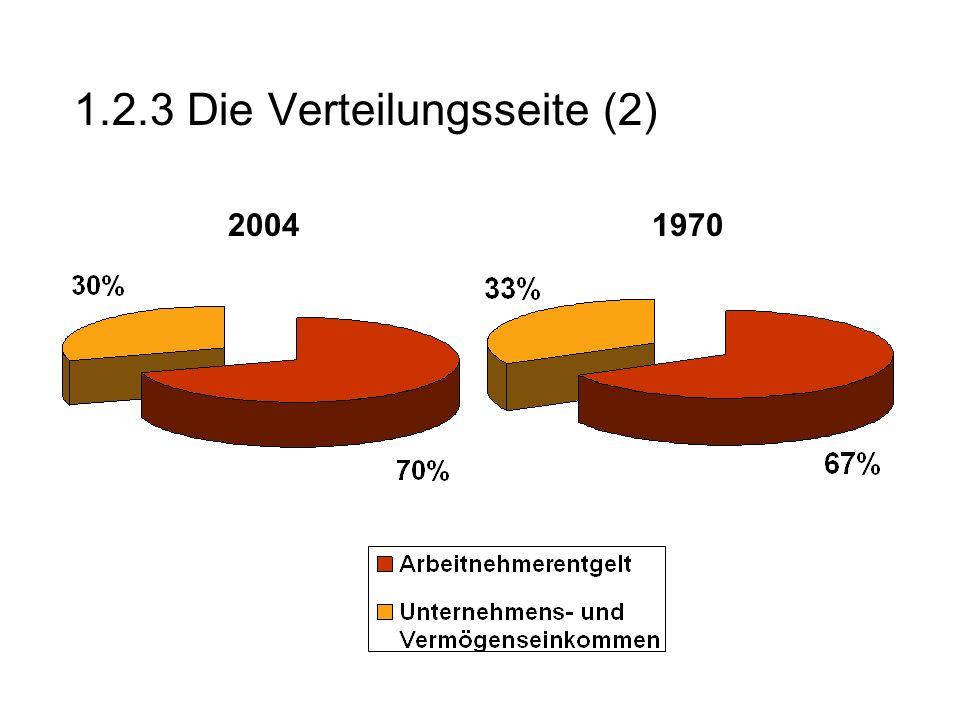 1.2.3 Die Verteilungsseite (2) 20041970