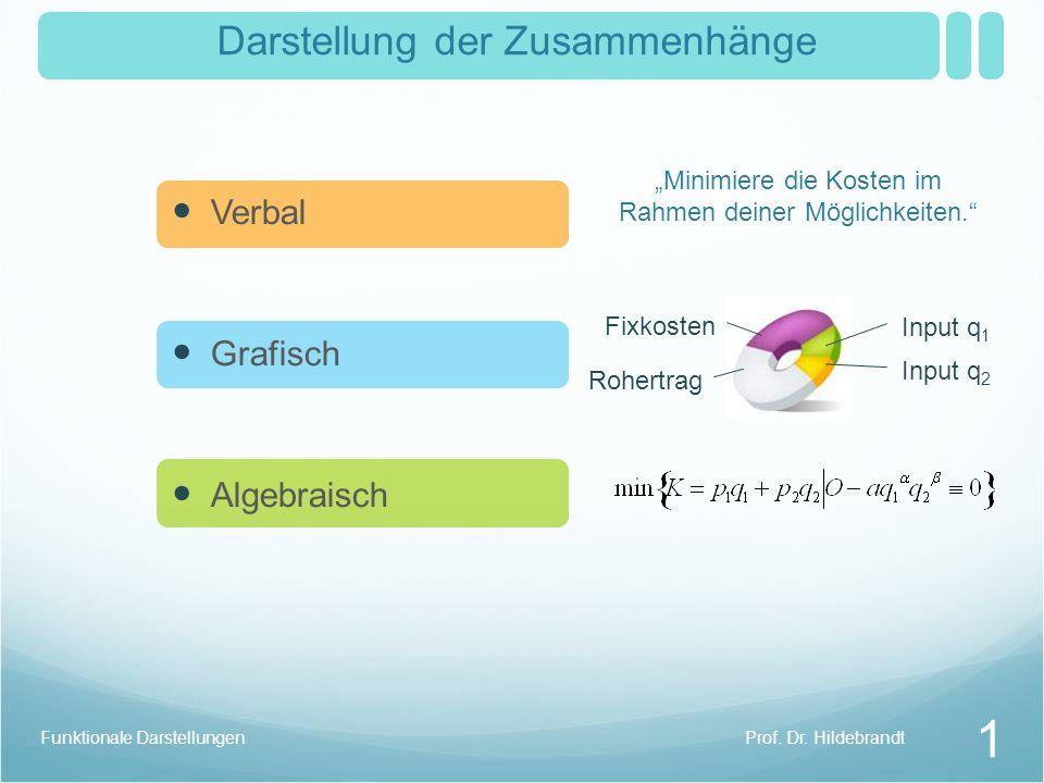 Prof. Dr. HildebrandtFunktionale Darstellungen 1 Darstellung der Zusammenhänge Verbal Grafisch Algebraisch Minimiere die Kosten im Rahmen deiner Mögli