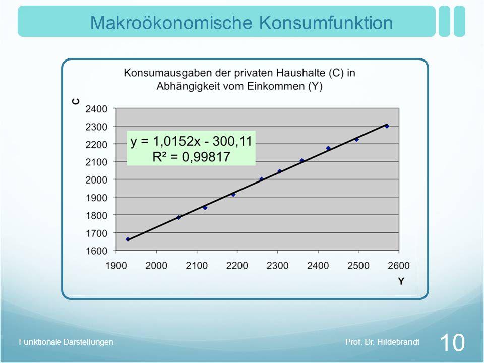Prof. Dr. HildebrandtFunktionale Darstellungen 10 Makroökonomische Konsumfunktion