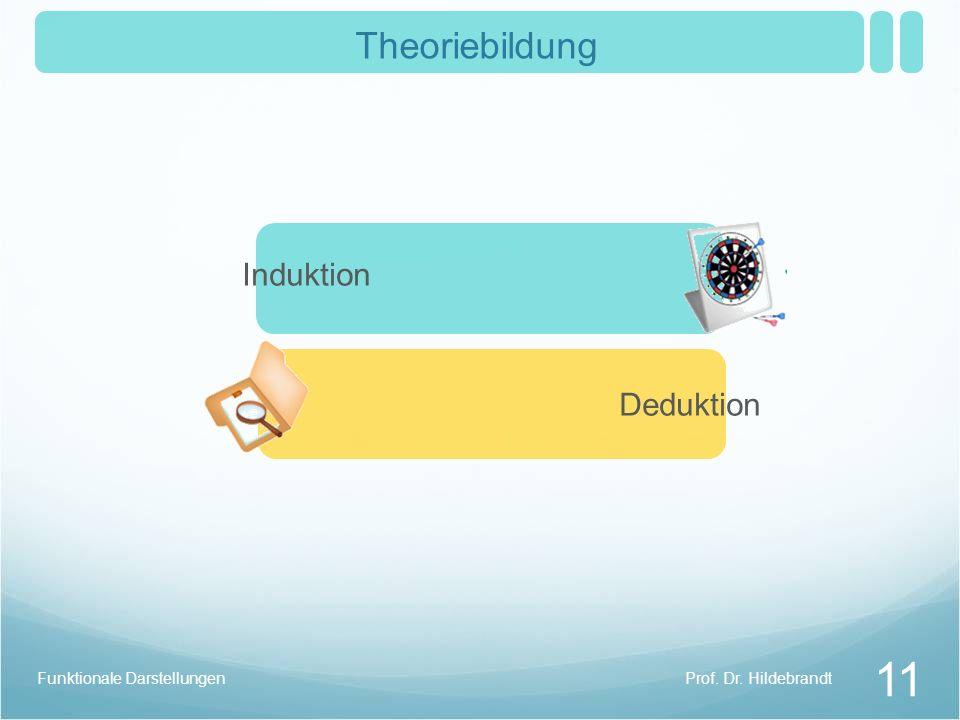 Prof. Dr. HildebrandtFunktionale Darstellungen 11 Theoriebildung Induktion Deduktion