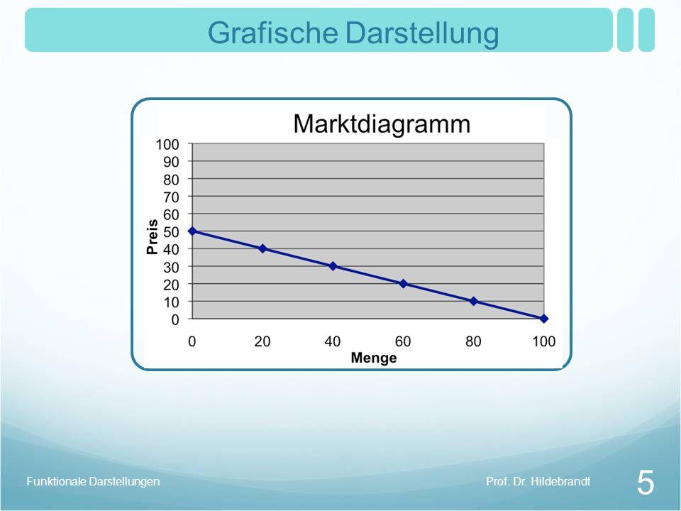 Prof. Dr. HildebrandtFunktionale Darstellungen 5 Grafische Darstellung