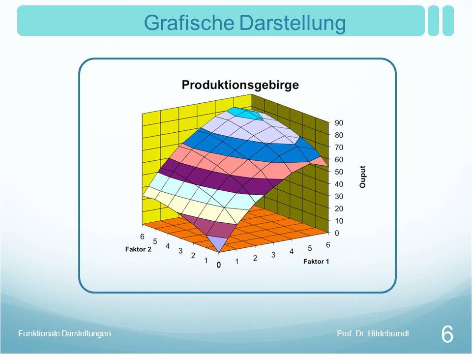 Prof. Dr. HildebrandtFunktionale Darstellungen 6 Grafische Darstellung