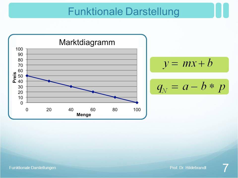 Prof. Dr. HildebrandtFunktionale Darstellungen 7 Funktionale Darstellung