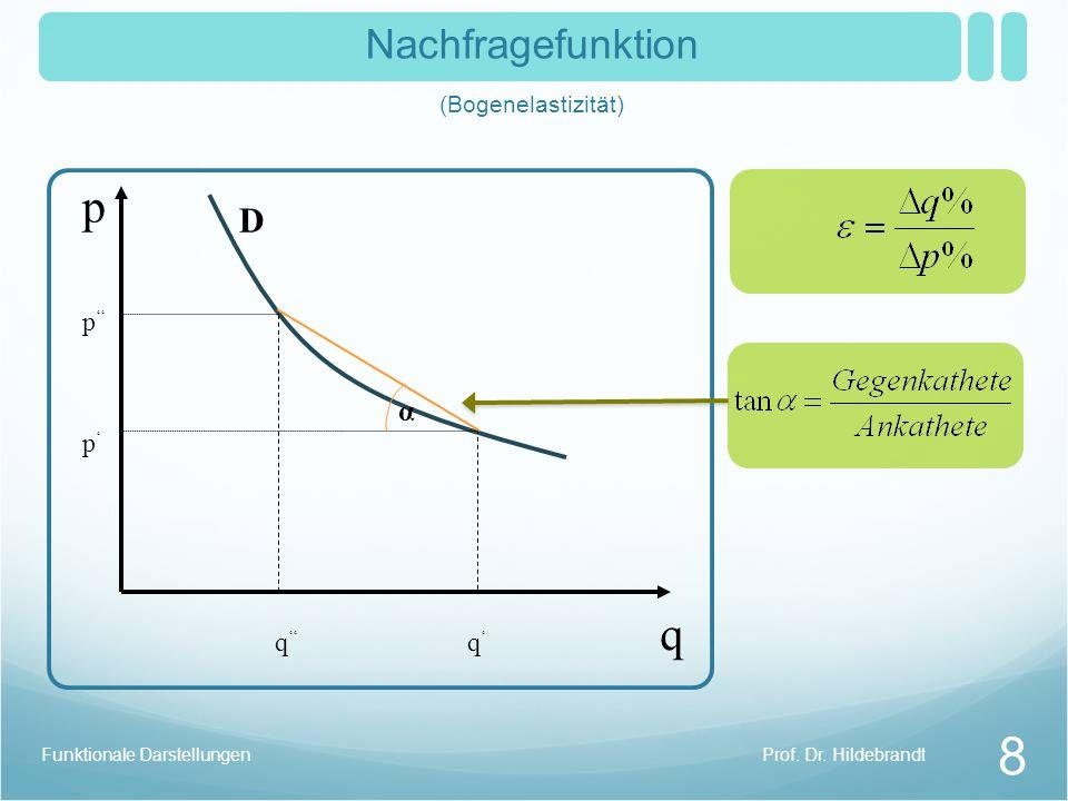 Prof. Dr. HildebrandtFunktionale Darstellungen 8 Nachfragefunktion (Bogenelastizität) D q q p p q p α