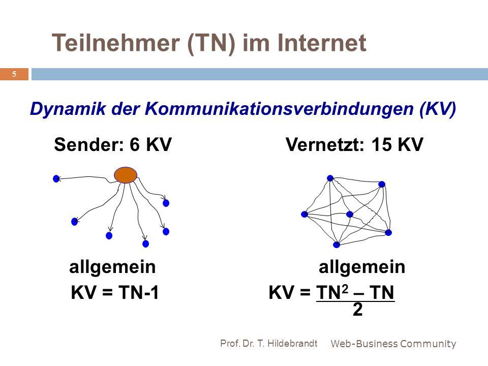 Teilnehmer (TN) im Internet Dynamik der Kommunikationsverbindungen (KV) Web-Business Community 5 Prof. Dr. T. Hildebrandt Sender: 6 KVVernetzt: 15 KV