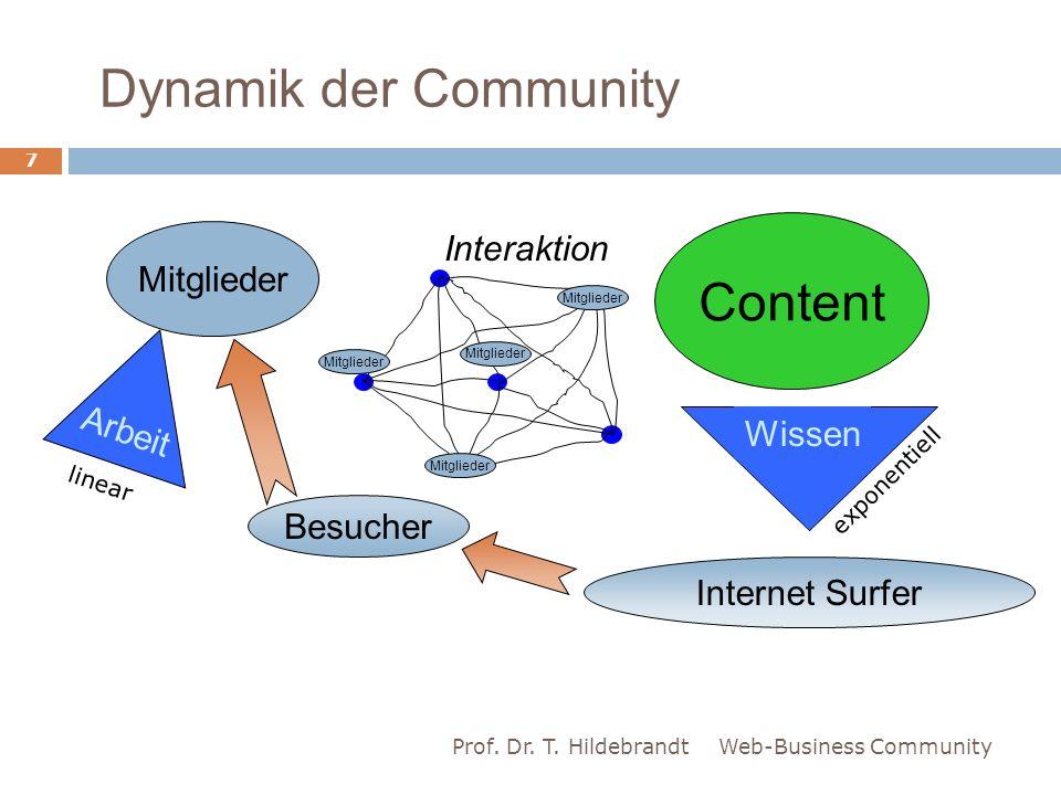 Dynamik der Community Web-Business CommunityProf. Dr. T. Hildebrandt 7 Mitglieder Arbeit Content Interaktion Mitglieder Internet Surfer Besucher Wisse