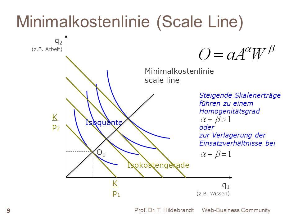 Minimalkostenlinie (Scale Line) 9 Prof. Dr. HildebrandtMinimalkostenkombination O0O0 q 2 (z.B. Arbeit) q 1 (z.B. Wissen) Minimalkostenlinie scale line