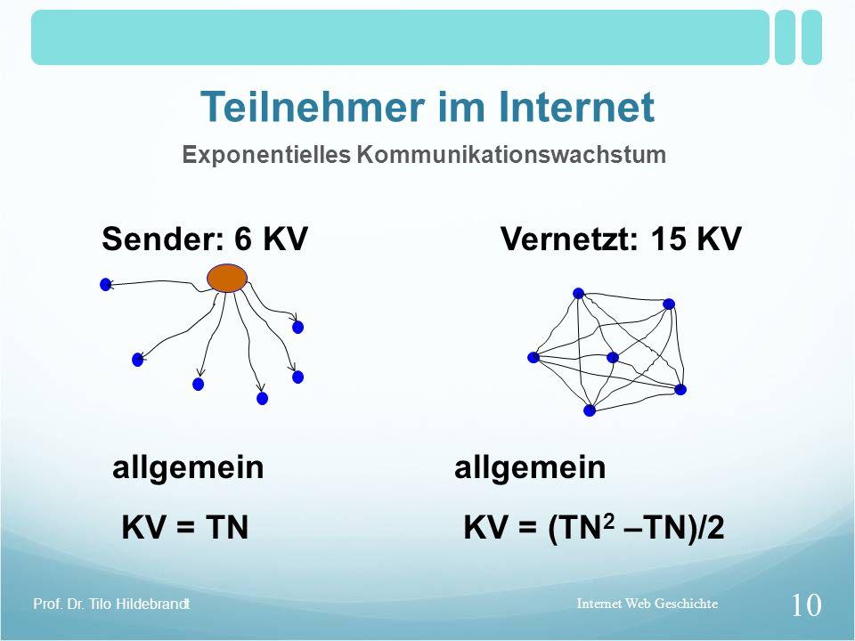 Teilnehmer (TN) im Internet Kommunikationsverbindungen (KV) Sender: 6 KVMit Rückkanal: 12 KV allgemein allgemein KV = TN KV = 2 TN Internet Web Geschi