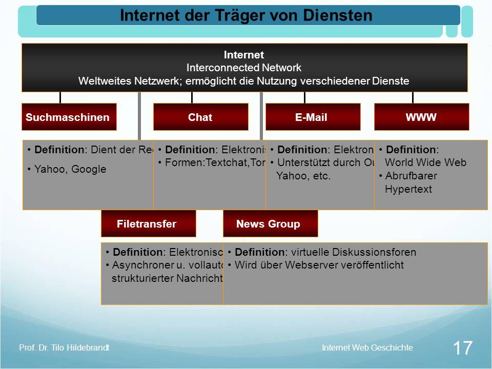 Internet Web Geschichte Prof. Dr. Tilo Hildebrandt 16 Die Geschichte des World Wide Web Memex Der Schreibtisch mit dem Bildschirm Vannevar Bush1945 Cl