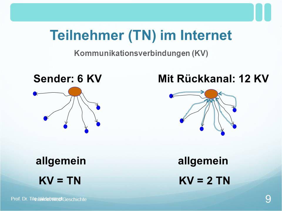 Teilnehmer (TN) im Internet Kommunikationsverbindungen (KV) Sender: 6 KVMit Rückkanal: 12 KV allgemein allgemein KV = TN KV = 2 TN Internet Web Geschichte 9