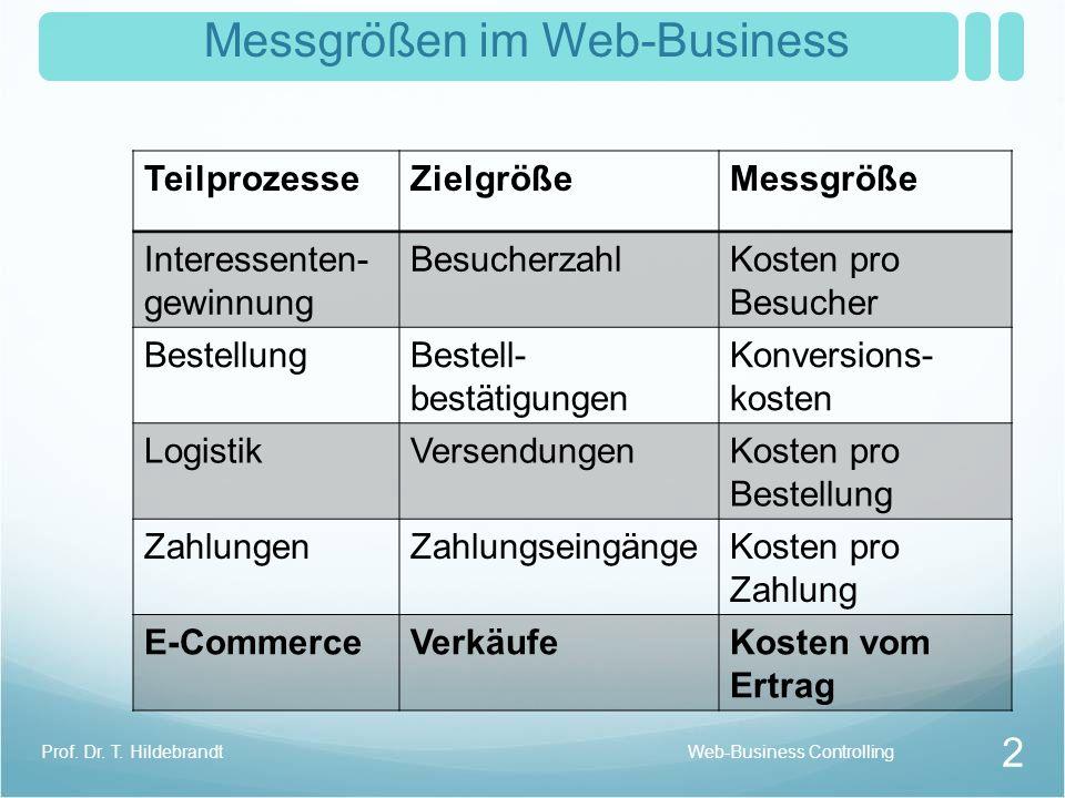 Messgrößen im Web-Business 2 Prof. Dr. T. Hildebrandt TeilprozesseZielgrößeMessgröße Interessenten- gewinnung BesucherzahlKosten pro Besucher Bestellu