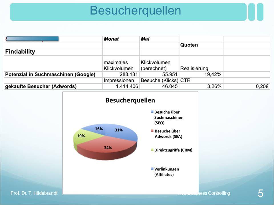 Besucherquellen 5 Prof. Dr. T. HildebrandtWeb-Business Controlling
