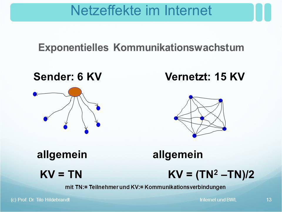Netzeffekte im Internet Internet und BWL(c) Prof. Dr. Tilo Hildebrandt 13 Sender: 6 KVVernetzt: 15 KV allgemein KV = TN KV = (TN 2 –TN)/2 mit TN:= Tei