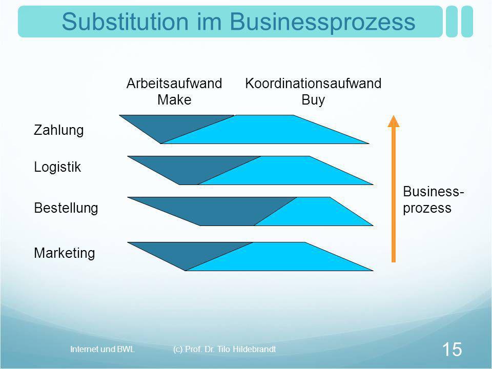 Substitution im Businessprozess Business- prozess Zahlung Logistik Bestellung Marketing Arbeitsaufwand Make Koordinationsaufwand Buy 15 (c) Prof. Dr.