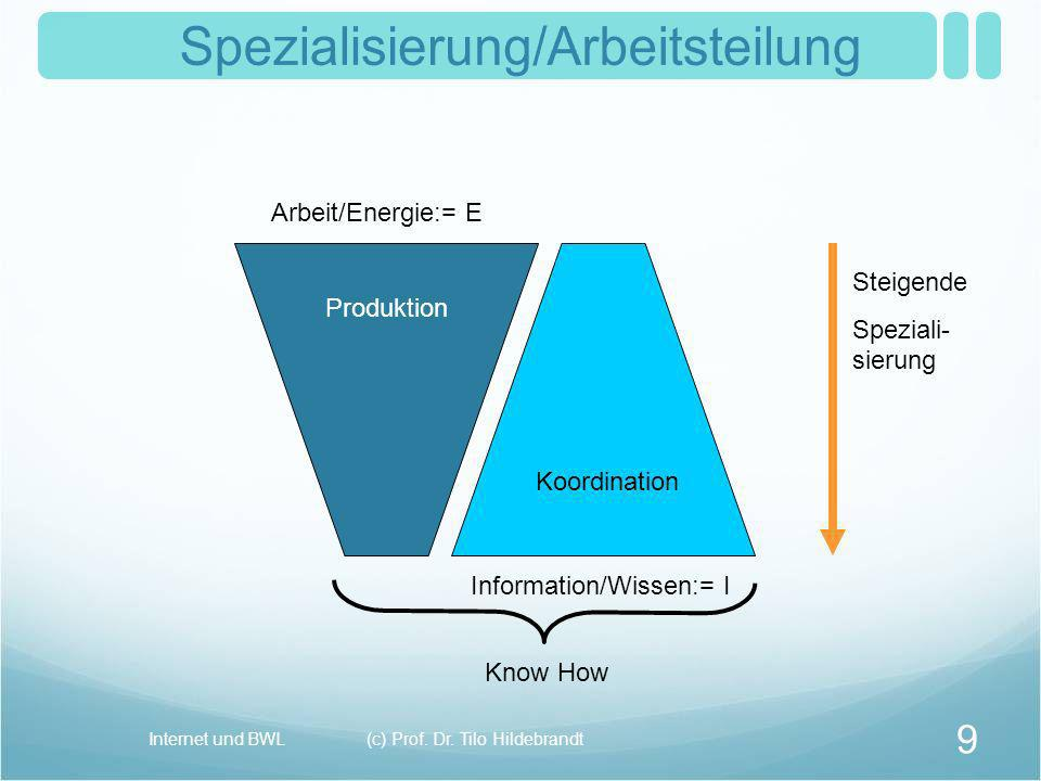 Internet und BWL(c) Prof. Dr. Tilo Hildebrandt 9 Produktion Koordination Know How Steigende Speziali- sierung Arbeit/Energie:= E Information/Wissen:=