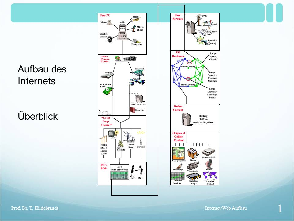 Aufbau des Internets Überblick Internet/Web Aufbau 1 Prof. Dr. T. Hildebrandt