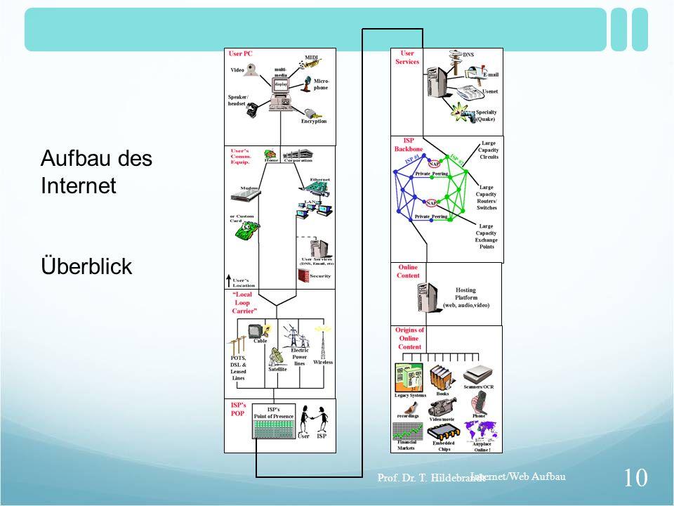 Aufbau des Internet Überblick Internet/Web Aufbau 10 Prof. Dr. T. Hildebrandt