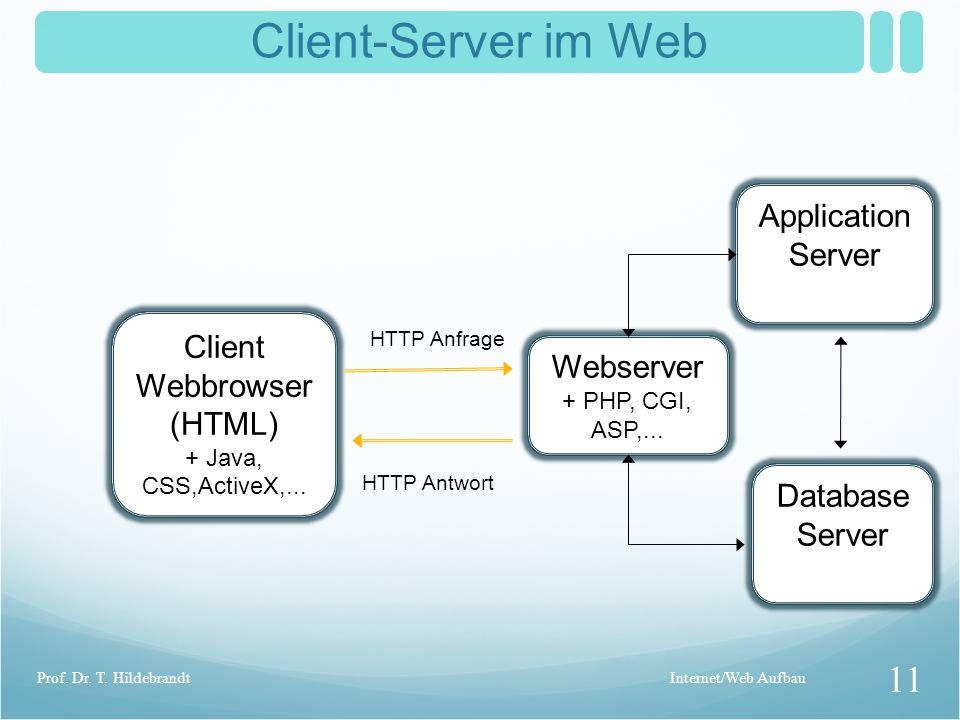 Client-Server im Web Client Webbrowser (HTML) + Java, CSS,ActiveX,...