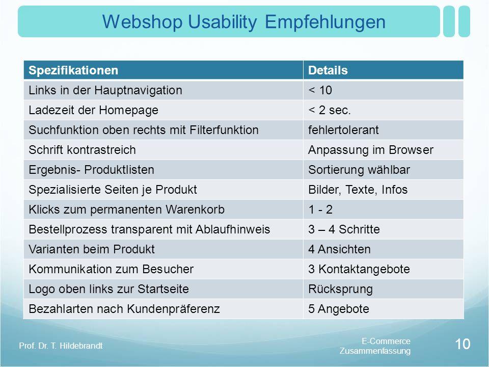 Webshop Usability Empfehlungen SpezifikationenDetails Links in der Hauptnavigation< 10 Ladezeit der Homepage< 2 sec. Suchfunktion oben rechts mit Filt
