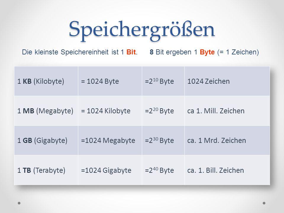 Speichergrößen Die kleinste Speichereinheit ist 1 Bit. 8 Bit ergeben 1 Byte (= 1 Zeichen)