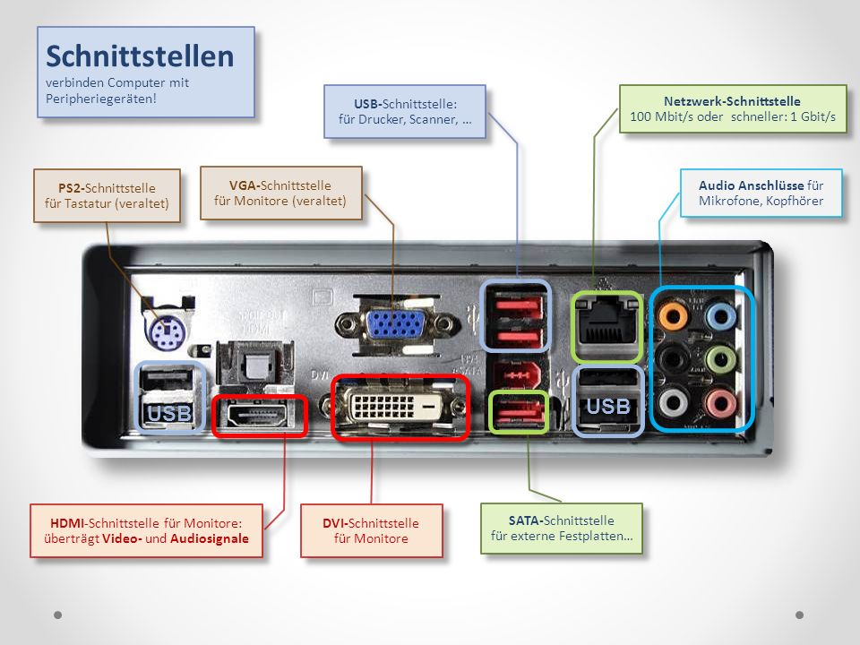 Schnittstellen verbinden Computer mit Peripheriegeräten.