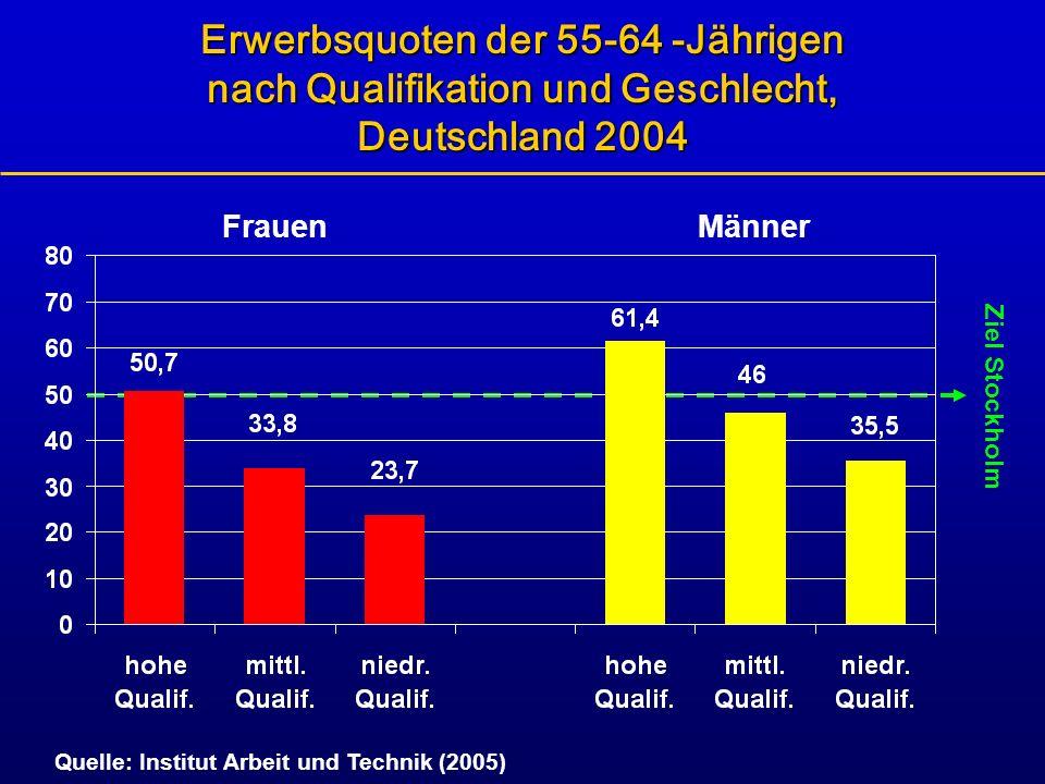 Frauen Erwerbsquoten der 55-64 -Jährigen nach Qualifikation und Geschlecht, Deutschland 2004 Quelle: Institut Arbeit und Technik (2005) Männer Ziel St