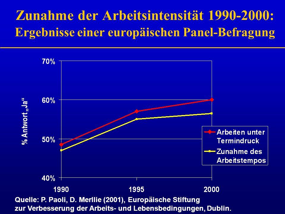 Zunahme der Arbeitsintensität 1990-2000: Ergebnisse einer europäischen Panel-Befragung % Antwort Ja Quelle: P. Paoli, D. Merllie (2001), Europäische S