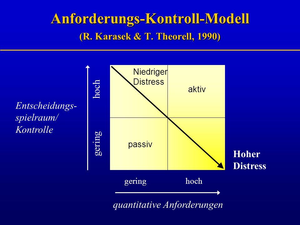 Anforderungs-Kontroll-Modell (R. Karasek & T. Theorell, 1990) gering hoch quantitative Anforderungen Entscheidungs- spielraum/ Kontrolle hoch gering p