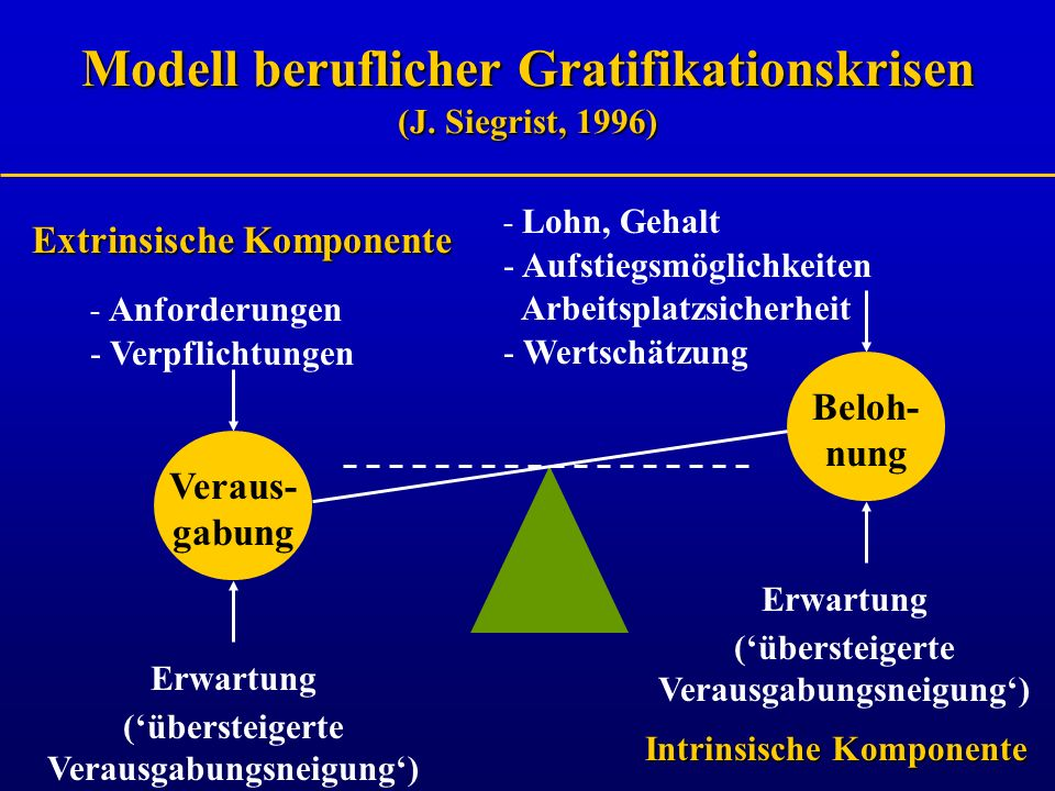 Veraus- gabung Beloh- nung - Anforderungen - Verpflichtungen - Lohn, Gehalt - Aufstiegsmöglichkeiten Arbeitsplatzsicherheit - Wertschätzung Erwartung
