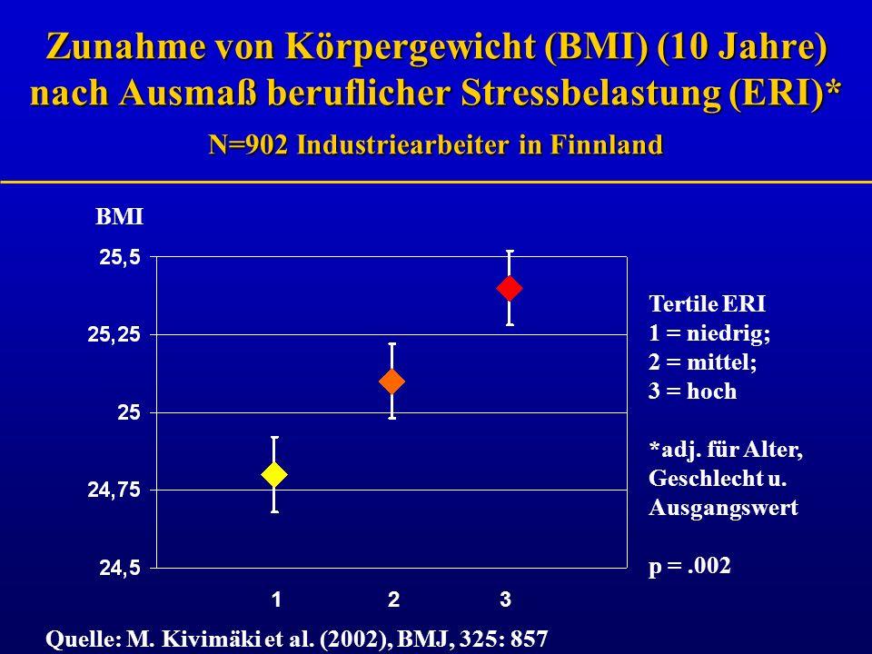 Zunahme von Körpergewicht (BMI) (10 Jahre) nach Ausmaß beruflicher Stressbelastung (ERI)* N=902 Industriearbeiter in Finnland BMI Tertile ERI 1 = nied